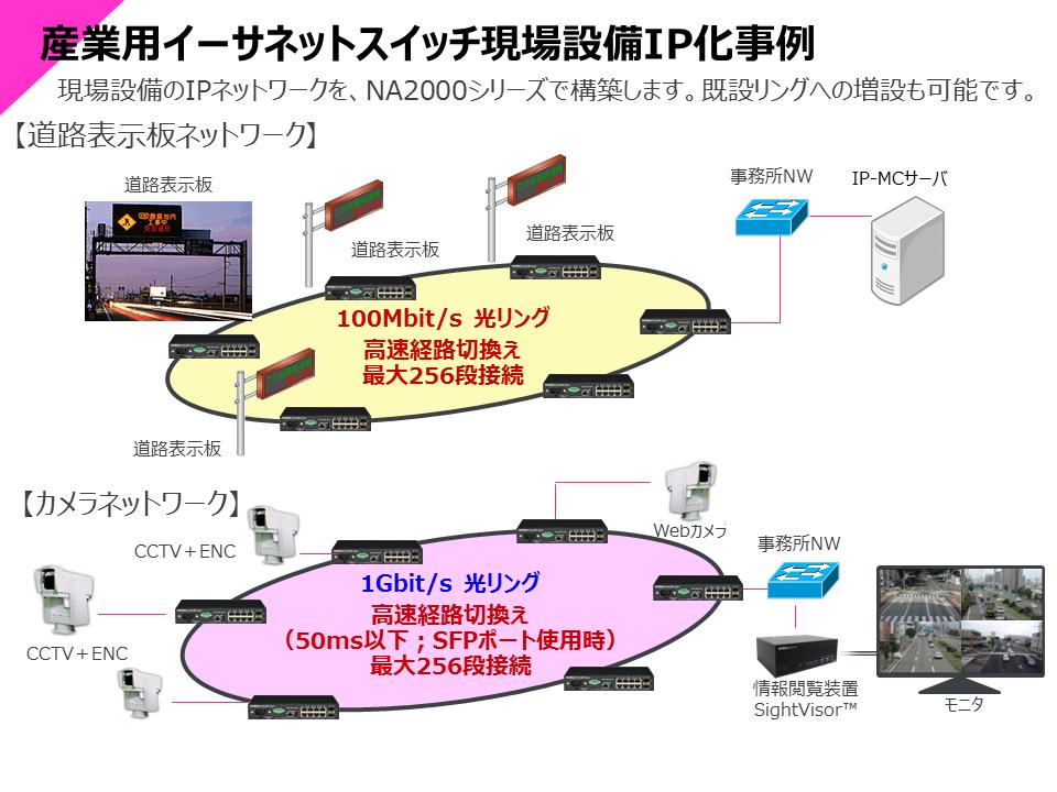 産業用イーサネットスイッチ現場設備IP化事例