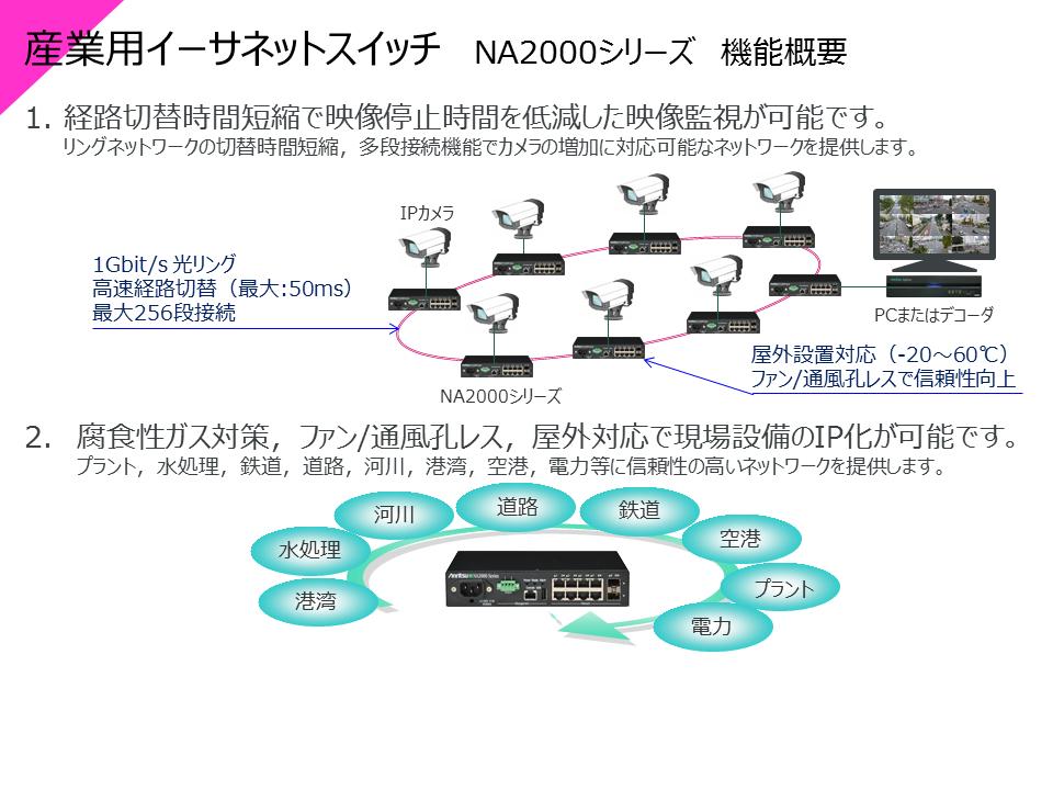 NA2000シリーズ 機能概要
