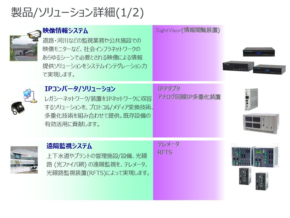 製品/ソリューション詳細(1/2)