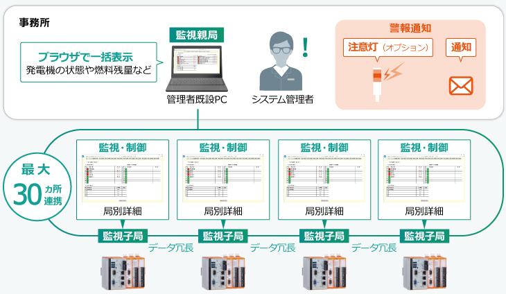システム適応例(非常用発電設備他監視システムへの適応)