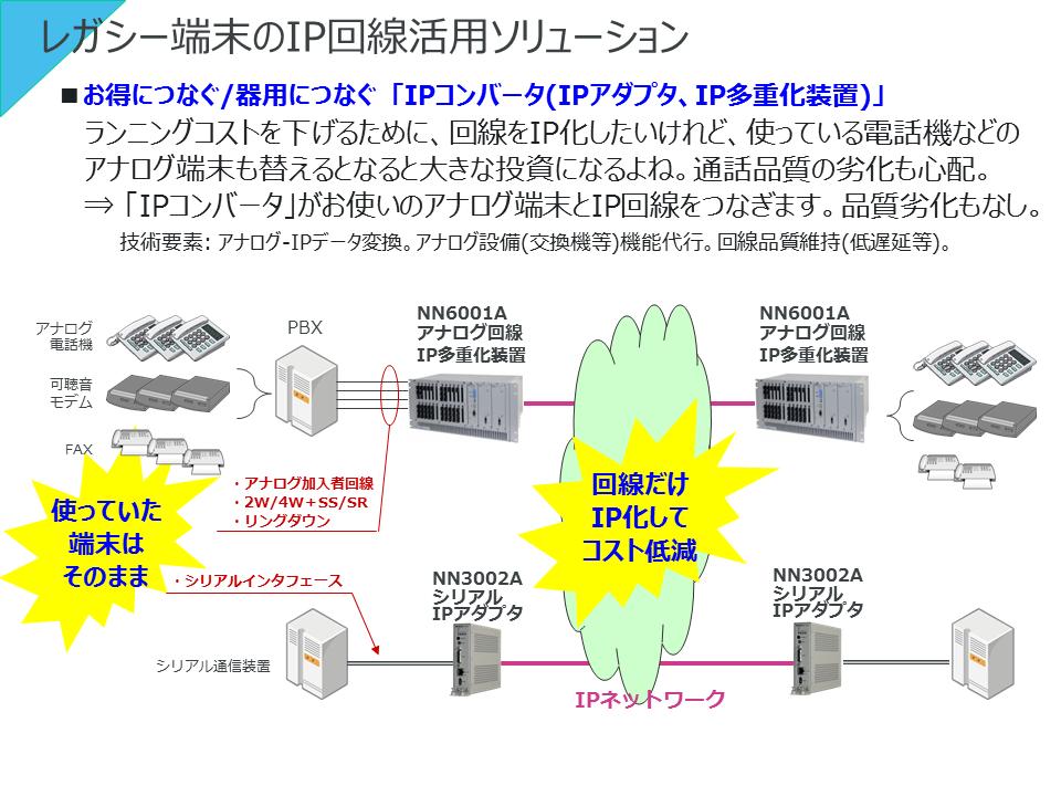 レガシー端末のIP回線活用ソリューション