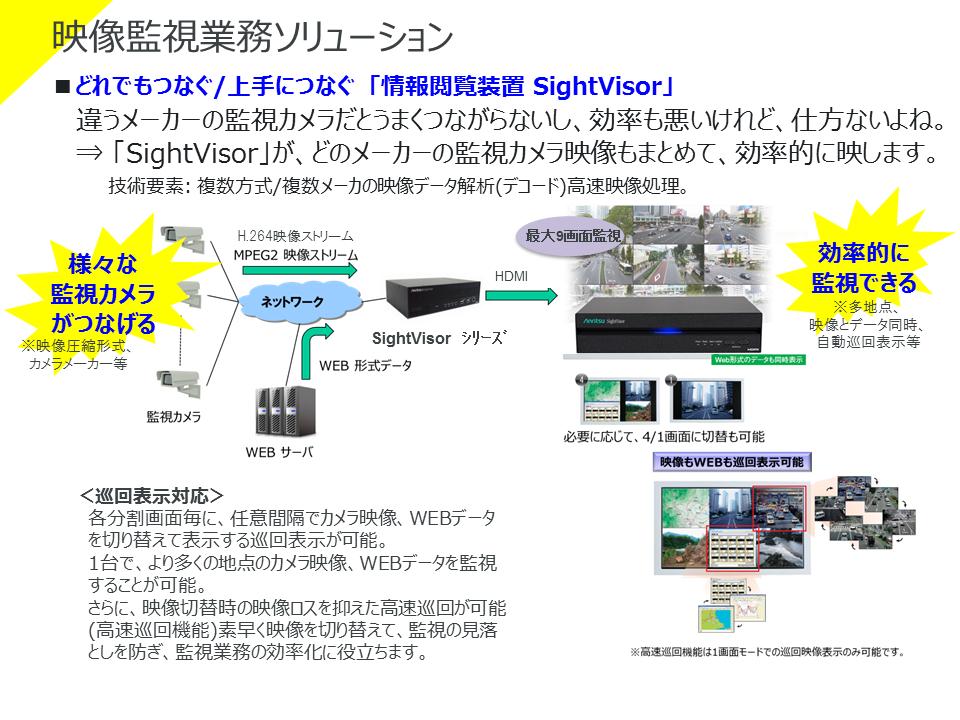 情報閲覧装置 SightVisor