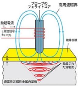渦電流式,膜厚測定原理