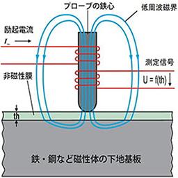 電磁式,膜厚測定原理