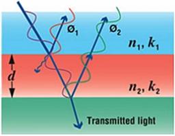 反射率分光,膜厚測定原理