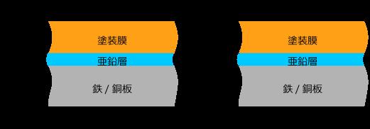 合算した膜厚測定可能/亜鉛層のみ膜厚測定可能