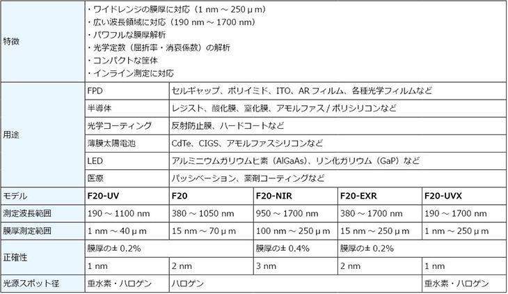 膜厚測定器,F20,用途,Application,仕様,スペック,Specification,Spec.