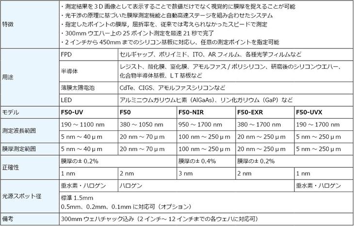 膜厚測定器,F50,用途,Application,仕様,スペック,Specification,Spec.