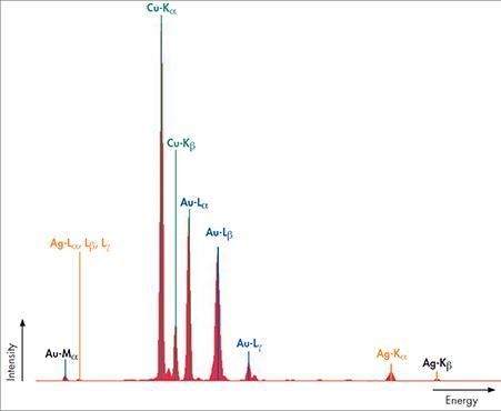 X線スペクトル分析