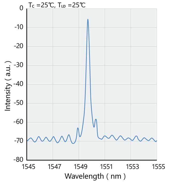 Example DFB-LD spectrum