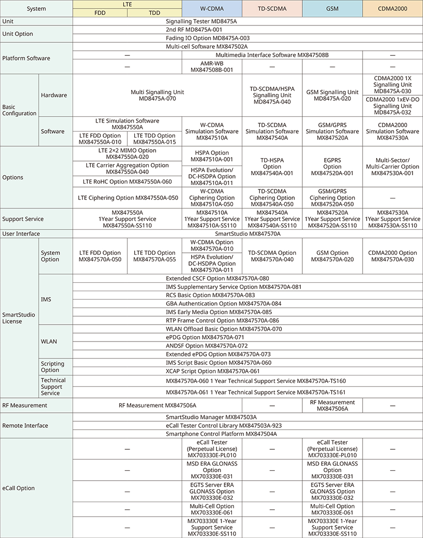 SmartStudio System Configuration