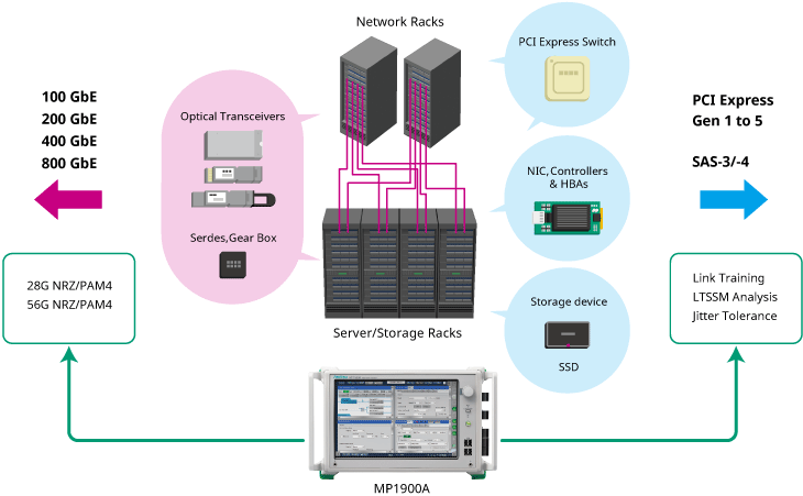 Anritsu MP1900A BERT for Ethernet and PCI Express of data-center