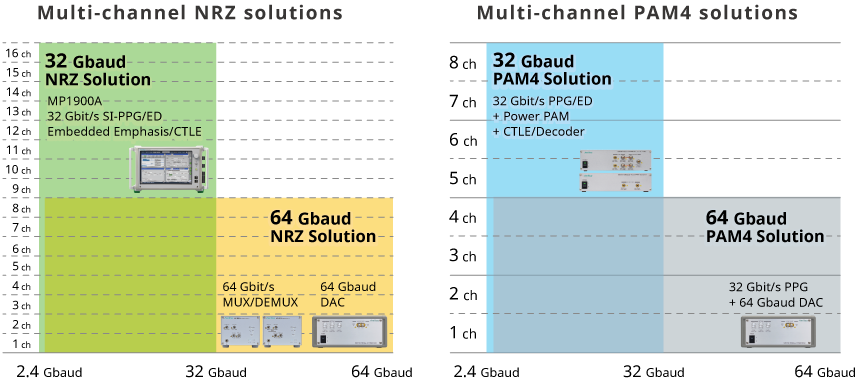 Anritsu MP1900A BERT for  Mulit-channel NRZ and PAM4 solutions ,32Gbaud ,64Gbaud