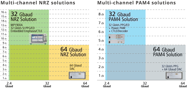 Anritsu MP1900A BERT for  Mulit-channel NRZ and PAM4 solutions, 32Gbaud, 64Gbaud