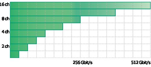 NRZソリューション Max. 64Gbit/s at 1CH