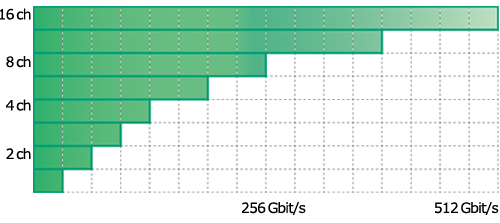 NRZ Solution (Max. 32 Gbit/s at 1ch)