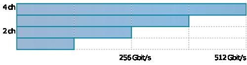 PAM4ソリューション Max. 64Gbaud at 1CH