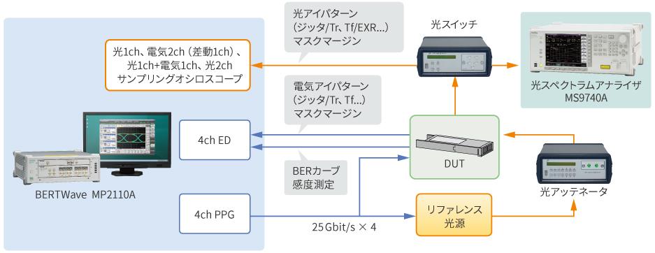 マルチチャネル光モジュール評価