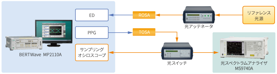 TOSA/ROSA評価