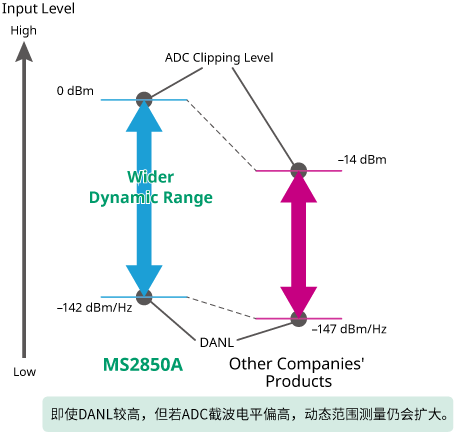 ms2850a-fig01-cn