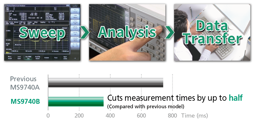 Anritsu Optical Spectrum Analyzer MS9740B,Measurement Time Improvement