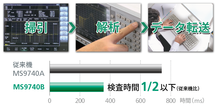 アンリツ光スペクトラムアナライザMS9740B、測定時間改善