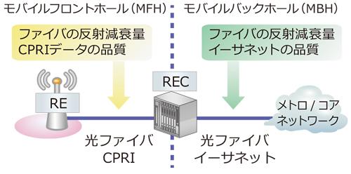 CPRIおよびイーサネットの光ファイバ反射減衰量