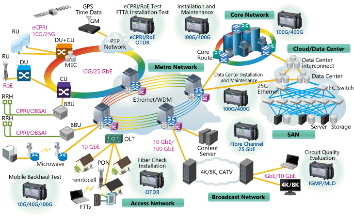Tester for Network Field Evaluations Including 400G Ethernet