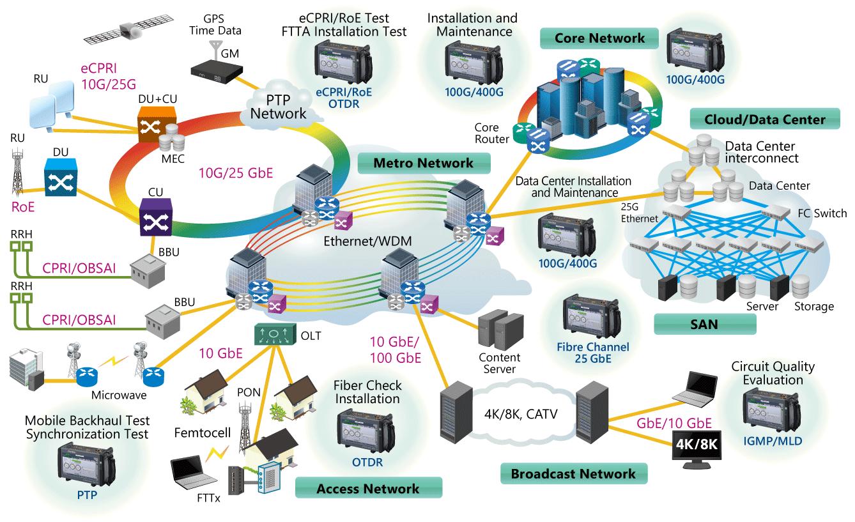 Anritsu MT1040A 400G Ethernet Network