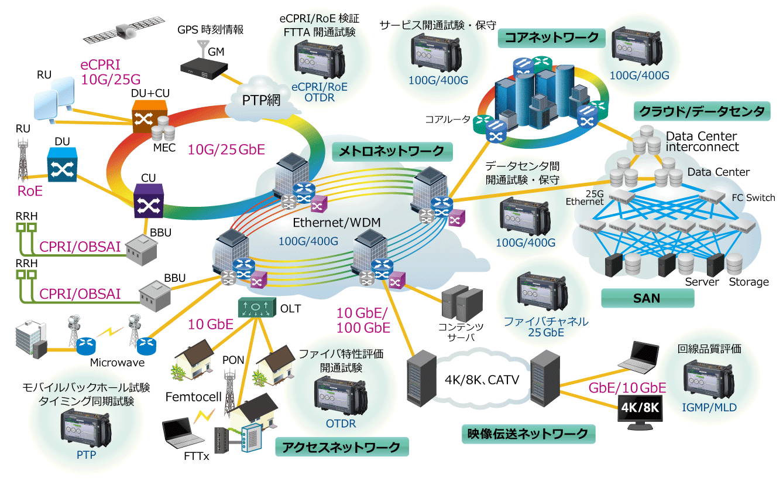 Anritsu MT1040A 400Gイーサネット ネットワーク