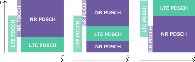 NR and LTE allocation