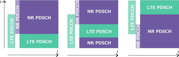 Распределение NR и LTE