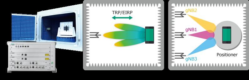 RF Chamberと組み合わせた、ミリ波のRF/Protocol試験例