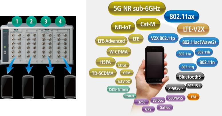 4デバイス同時測定、デバイスのアンテナ端子を最大12個直接接続可能