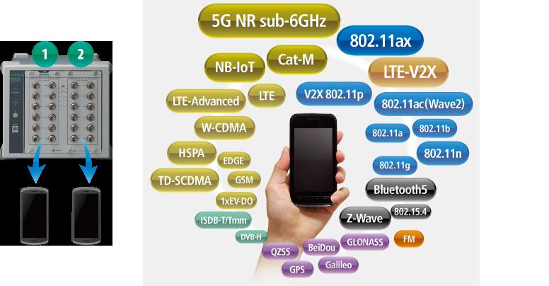 2デバイス同時測定、デバイスのアンテナ端子を最大12個直接接続可能
