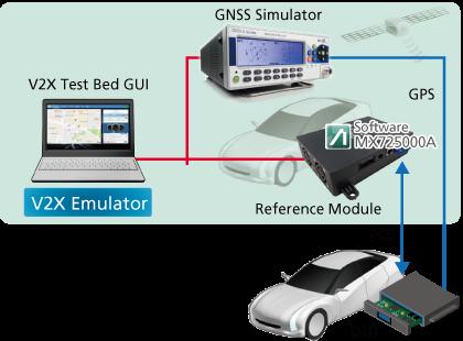 LTE V2X PC5 Communication Software MX725000A