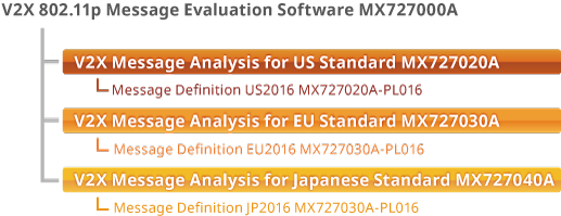 Figure 1: V2X 802.11p Message Evaluation Software MX727000A Configuration