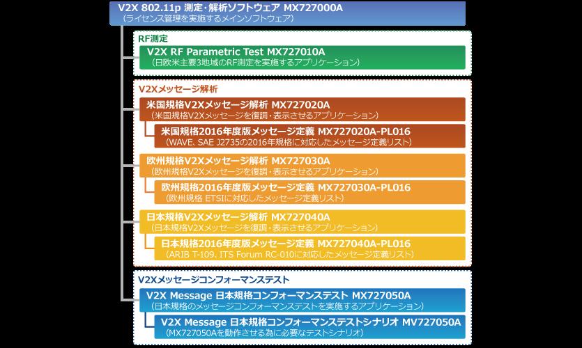 図1:V2X 802 .11 p測定・解析ソフトウェア MX727000Aの構成