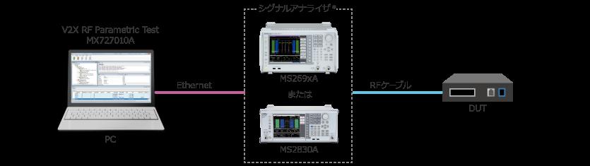 図2:送信測定時の試験系(例)