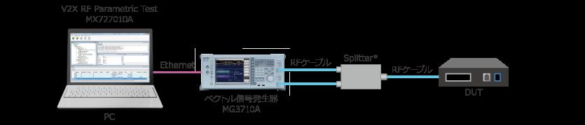 図3:受信測定時の試験系(例)