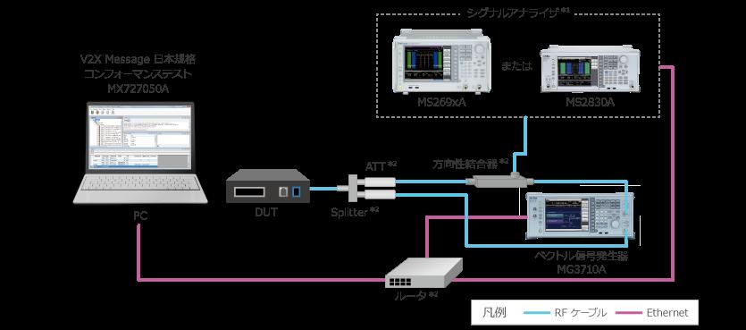 図5. MX727050A/MV727050A製品概要