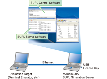 SUPL Simulation Server MX848600A