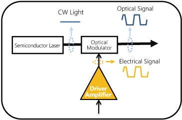 Optical Signal Tx Block Diagram