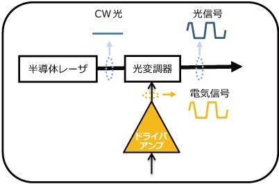 光信号送信部のブロック図