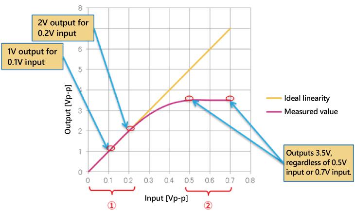 Amplifier I/O Characteristics