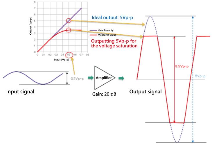 Behaivor of Limiting Amplifier