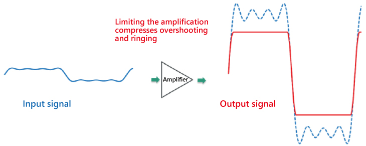Wavefrom shaping by Limiting Amplifier