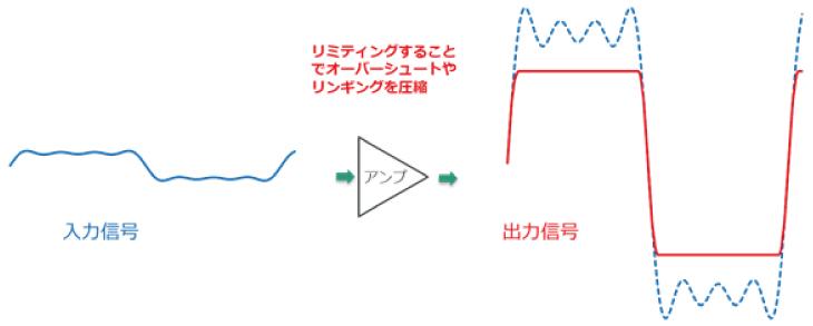リミティングアンプによる波形整形
