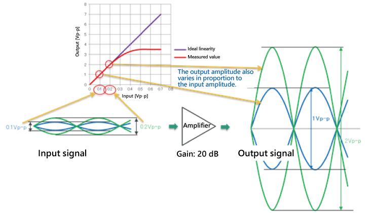 Linear Amplifier Operation