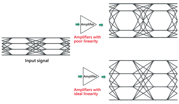 Amplifier Linearity and Waveform